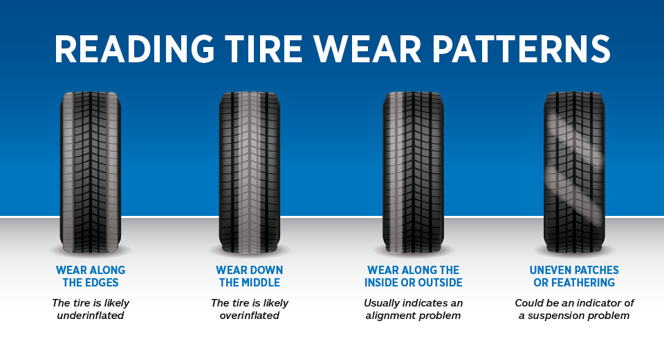 Tire Wear & Tear: What to Look For!