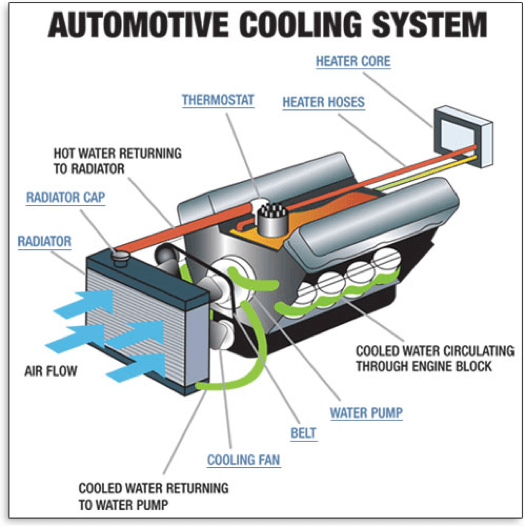 Cooling System 101 | Prepare For Summer